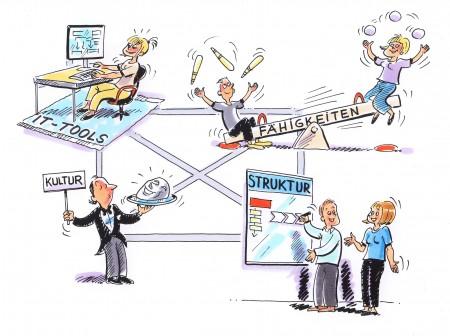 Projektmanagement Bild (Quelle: Dr. Kraus & Partner)