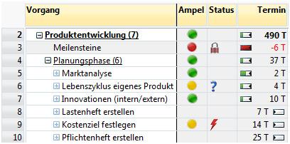 A-Plan 12.0: Ampel, Status und Termin