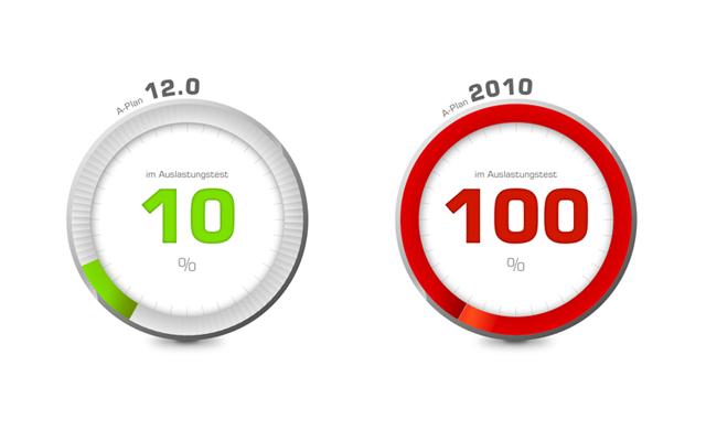 A-Plan 12.0 im Performancevergleich mit A-Plan2010