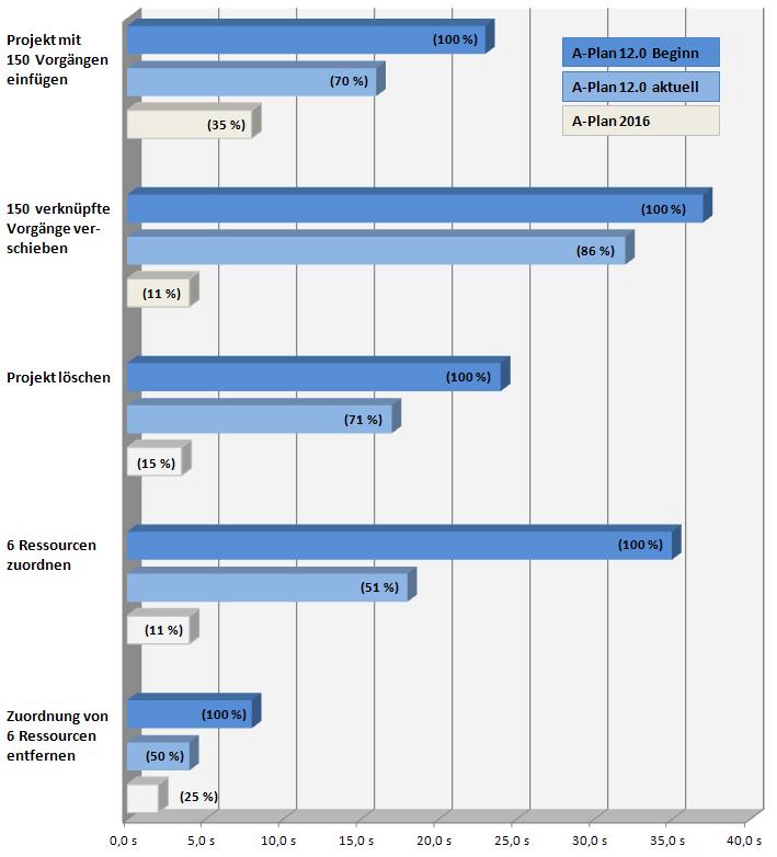 Bessere Performance bei PM Software A-Plan 2016