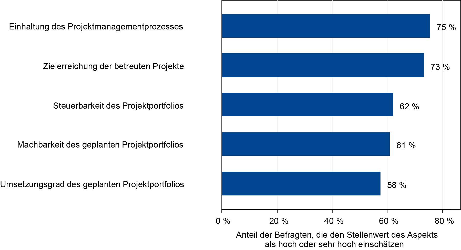 Erfolgsfaktoren für ein PMO